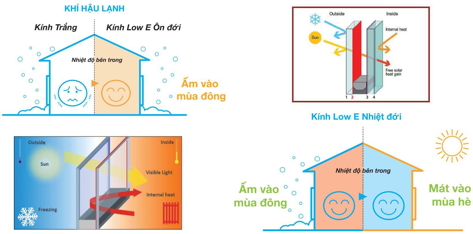 Hệ số hấp thụ năng lượng của dòng kính tiết kiệm năng lượng